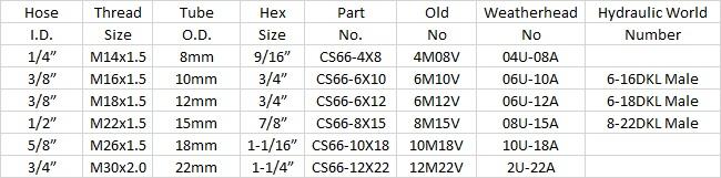 http://parts.hydraulicworld.com/image/catalog/Content%20Graphics/DKL%20MALE.jpg