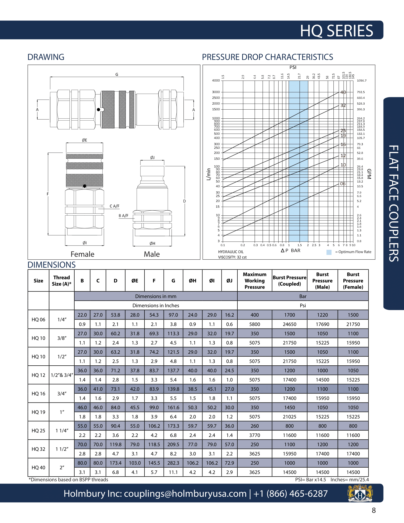 https://parts.hydraulicworld.com/image/catalog/quick%20couplers/HQ%20SPEC%20SHEET-1.png